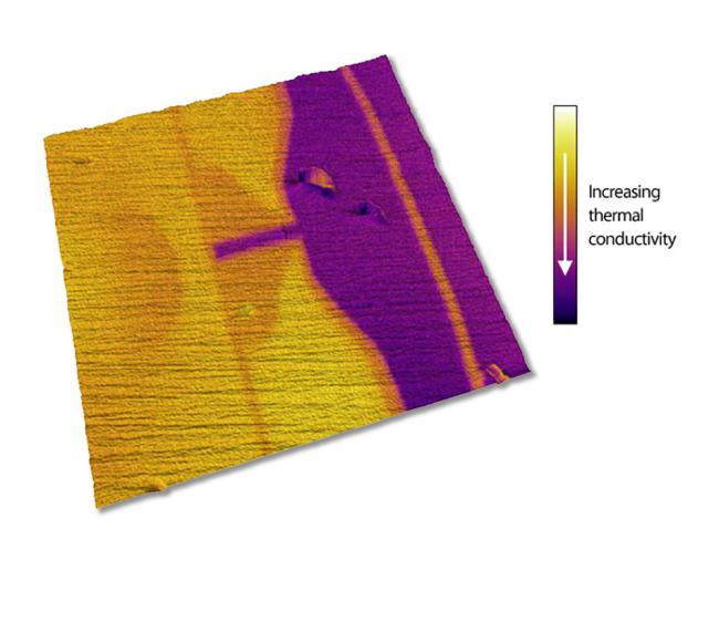 Scanning Thermal Microscopy (SThM) image of the R/W head from a commercial hard drive. SThM data is overlaid as color on the rendered surface topography, with darker regions exhibiting higher thermal conductivity. The difference in temperature between the yellow and orange regions is ~0.02°C. Polishing lines are clearly resolved in the topography. Imaged with the MFP-3D, 8.5µm scan.